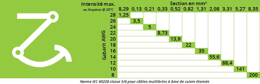 $$Tableau-ampérage-câbles-silicone.png